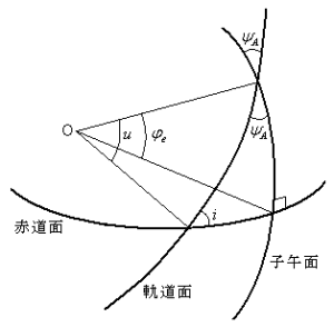 球面三角法: Satellites informa...